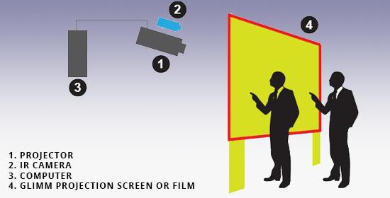 Multi-touch camera